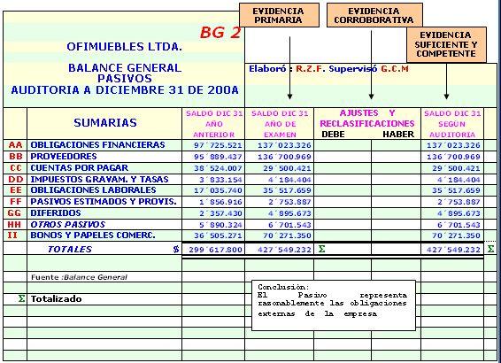 9.7 CLASIFICACIÓN DE LOS PAPELES DE TRABAJO